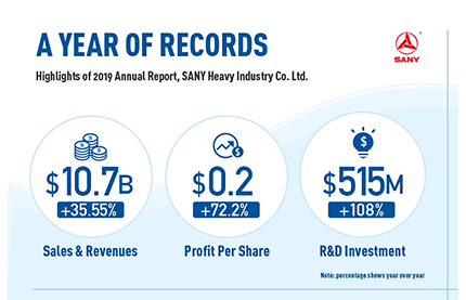 A Year of Records--Highlights from the SANY 2019 Annual Report